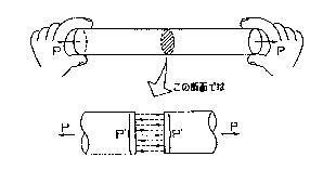 引張荷重の材料内部